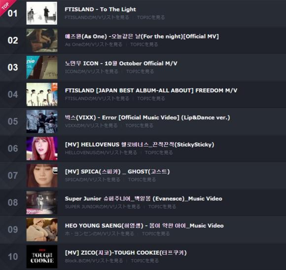 Kstyle Weekly MVランキング 2014/11/3~11/9