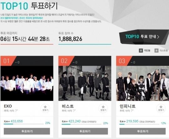 EXO vs BEAST、1位になるのは?互角の中間発表…熱く盛り上がる「MelOn Music Awards」